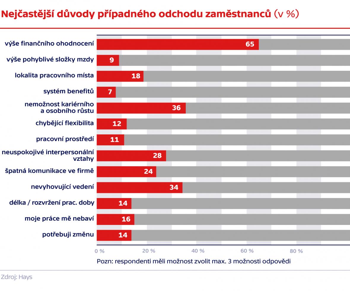 Nejčastější důvody případného odchodu zaměstnanců (v %)