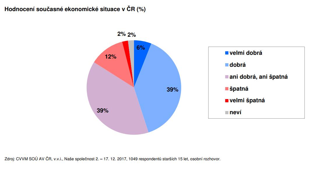 Hodnocení současné ekonomické situace v ČR