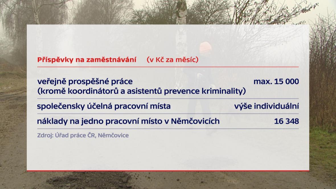 Příspěvky na zaměstnávání v Němčovicích