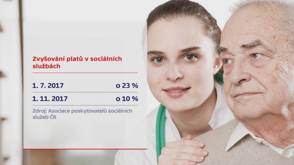 Platy v sociálních službách