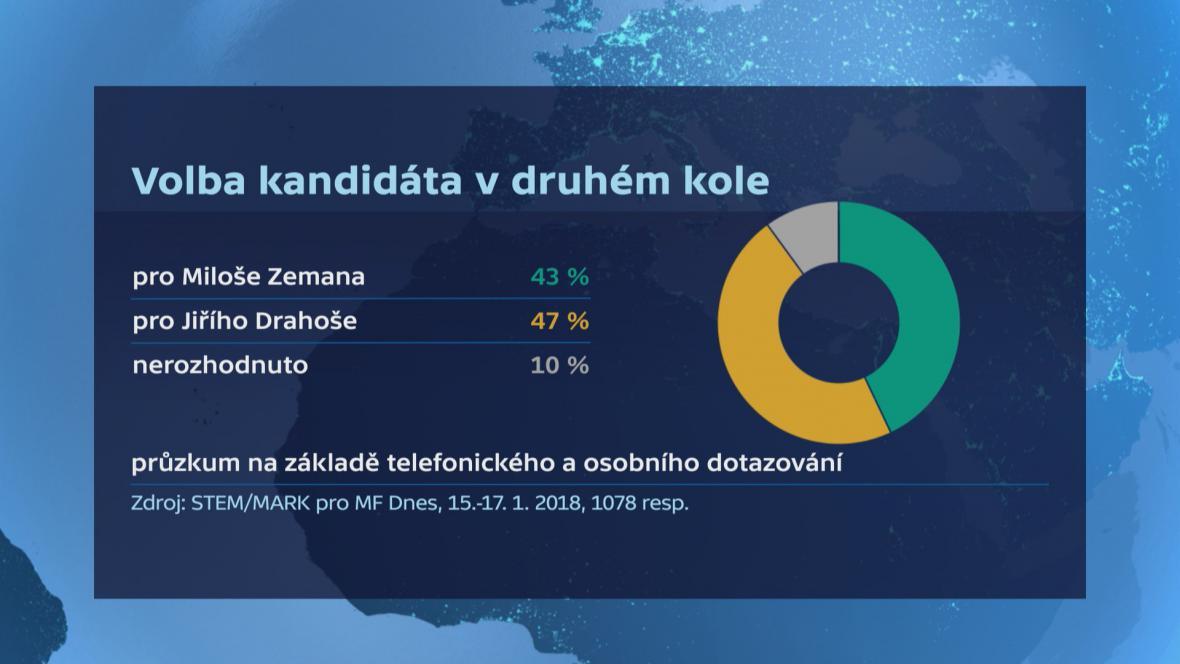 Průzkum před druhým kolem volby prezidenta