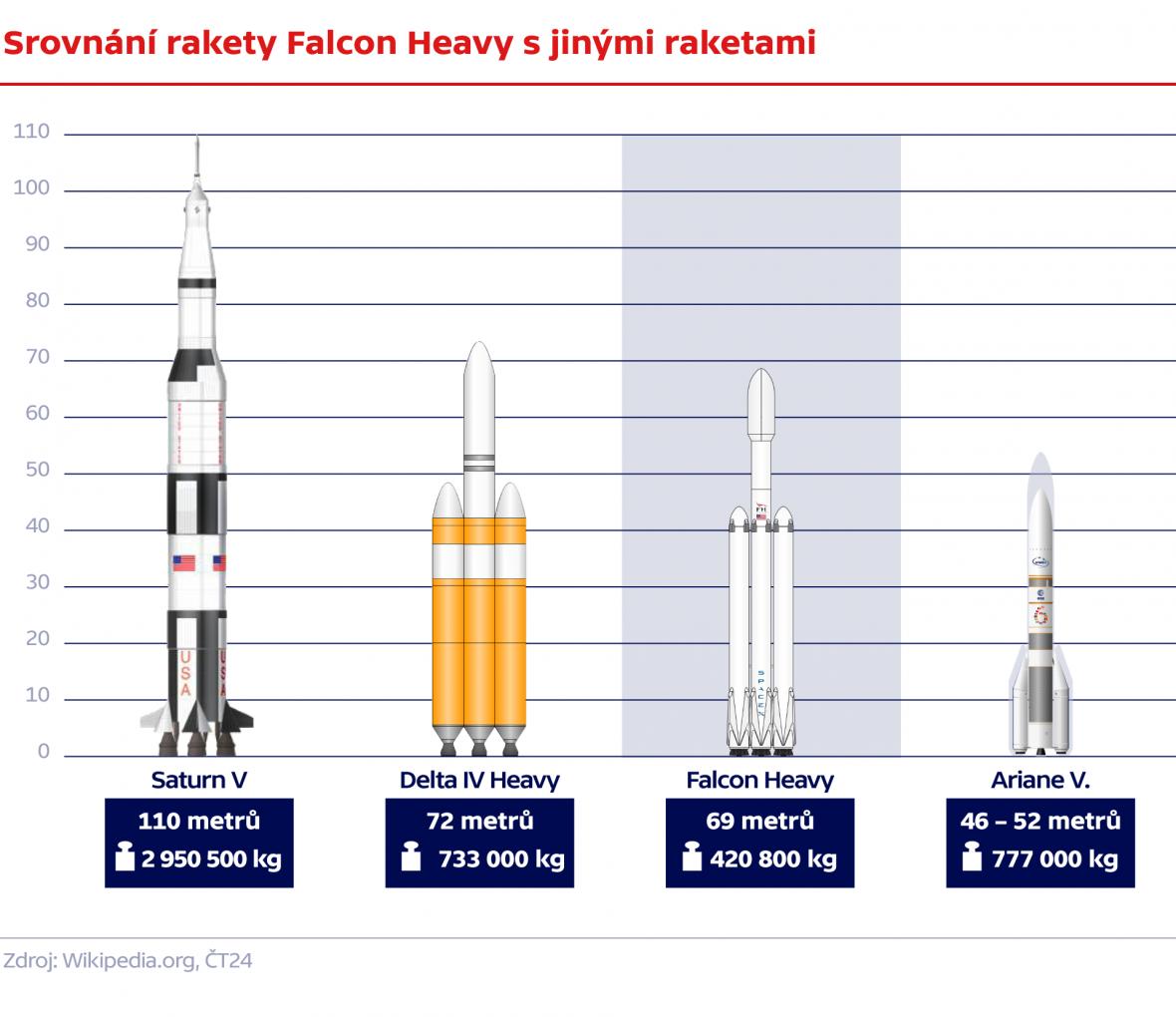 Srovnání rakety Falcon Heavy s jinými raketami