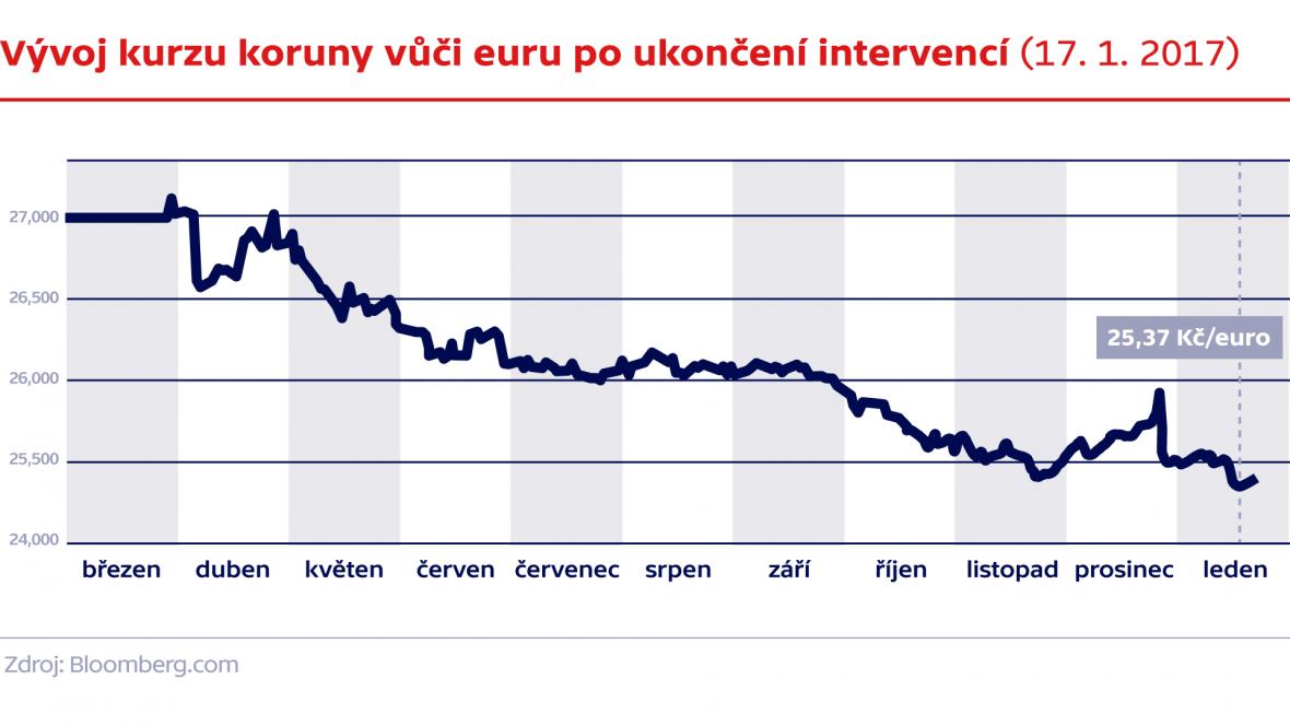 Vývoj kurzu koruny vůči euru po ukončení intervencí (17. 1. 2017)