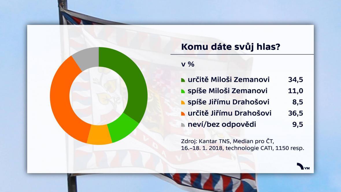 Průzkum před 2. kolem prezidentské volby