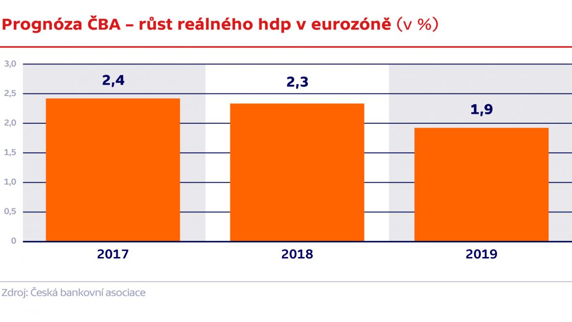 Prognóza ČBA – Růst reálného hrubého domácího produktu v eurozóně