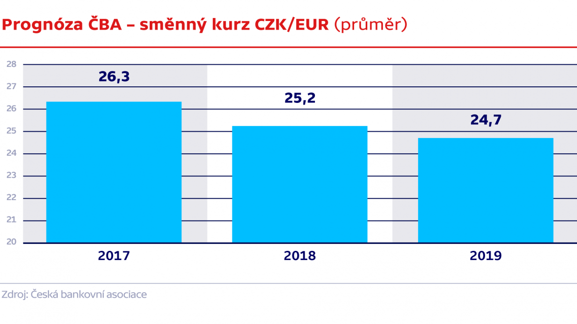 Prognóza ČBA – Směnný kurz CZK/EUR