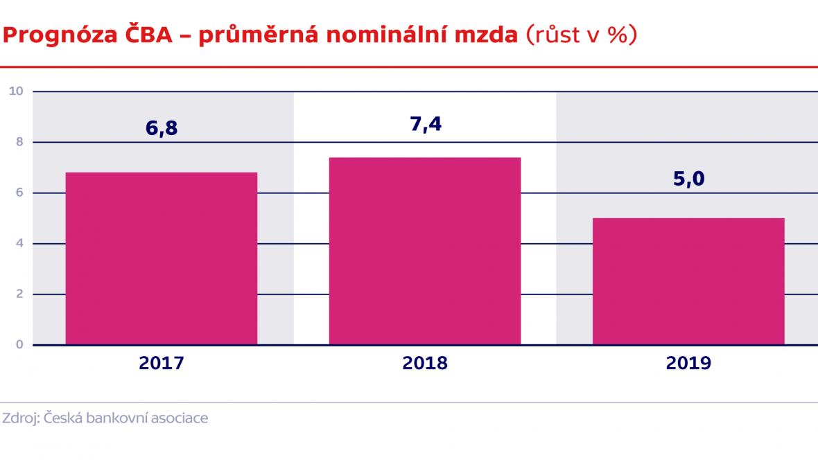 Prognóza ČBA – průměrná nominální mzda