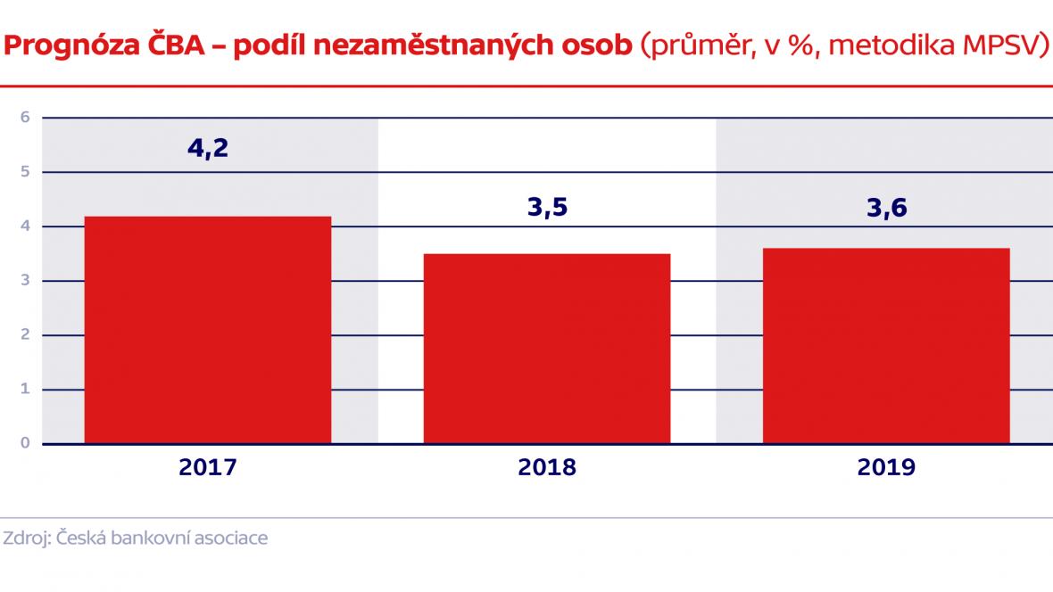 Prognóza ČBA – podíl nezaměstnaných osob