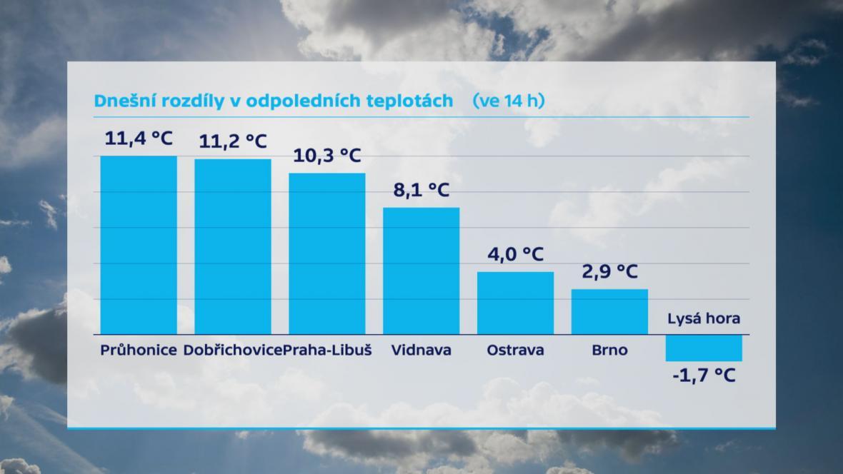 Rozdíly ve středečních odpoledních teplotách