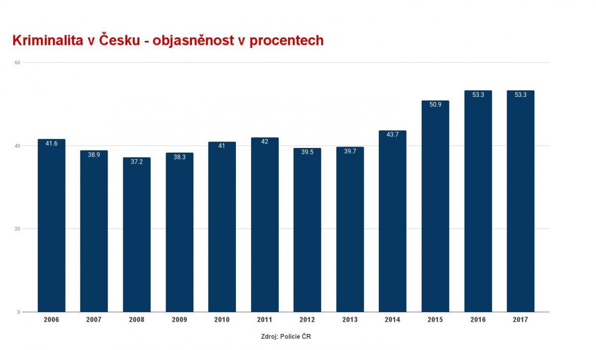 Objasněnost trestných činů v Česku