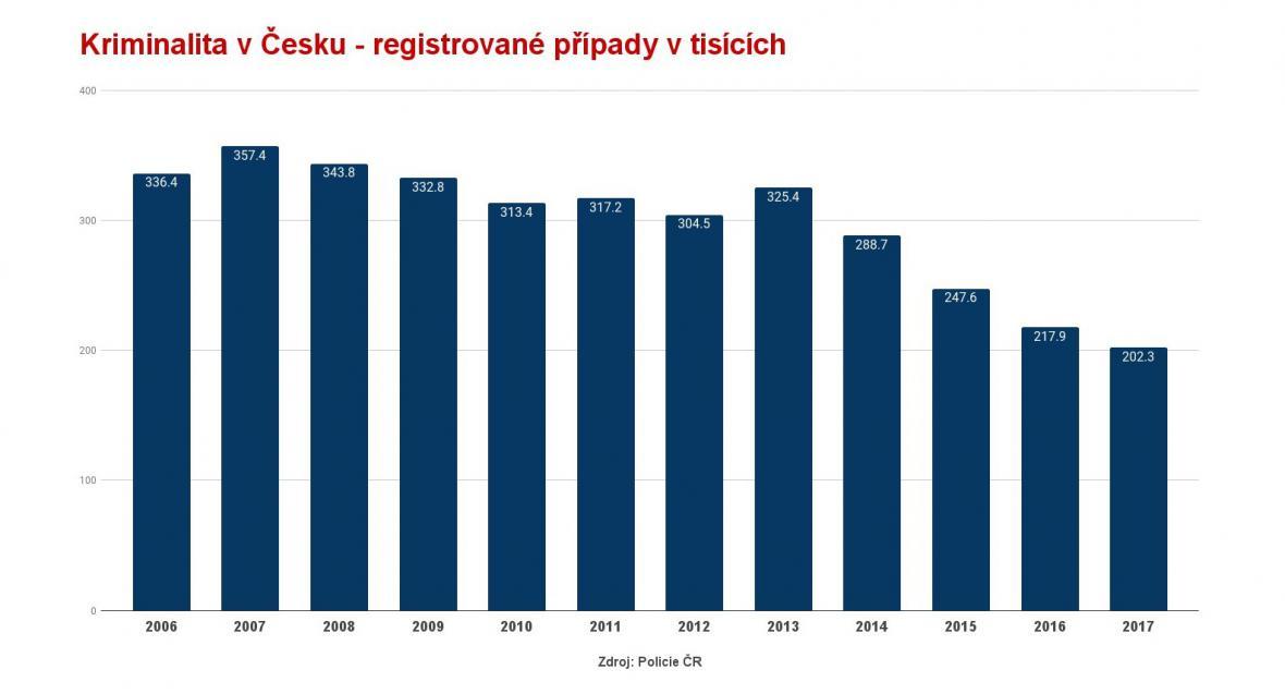 Kriminalita v Česku