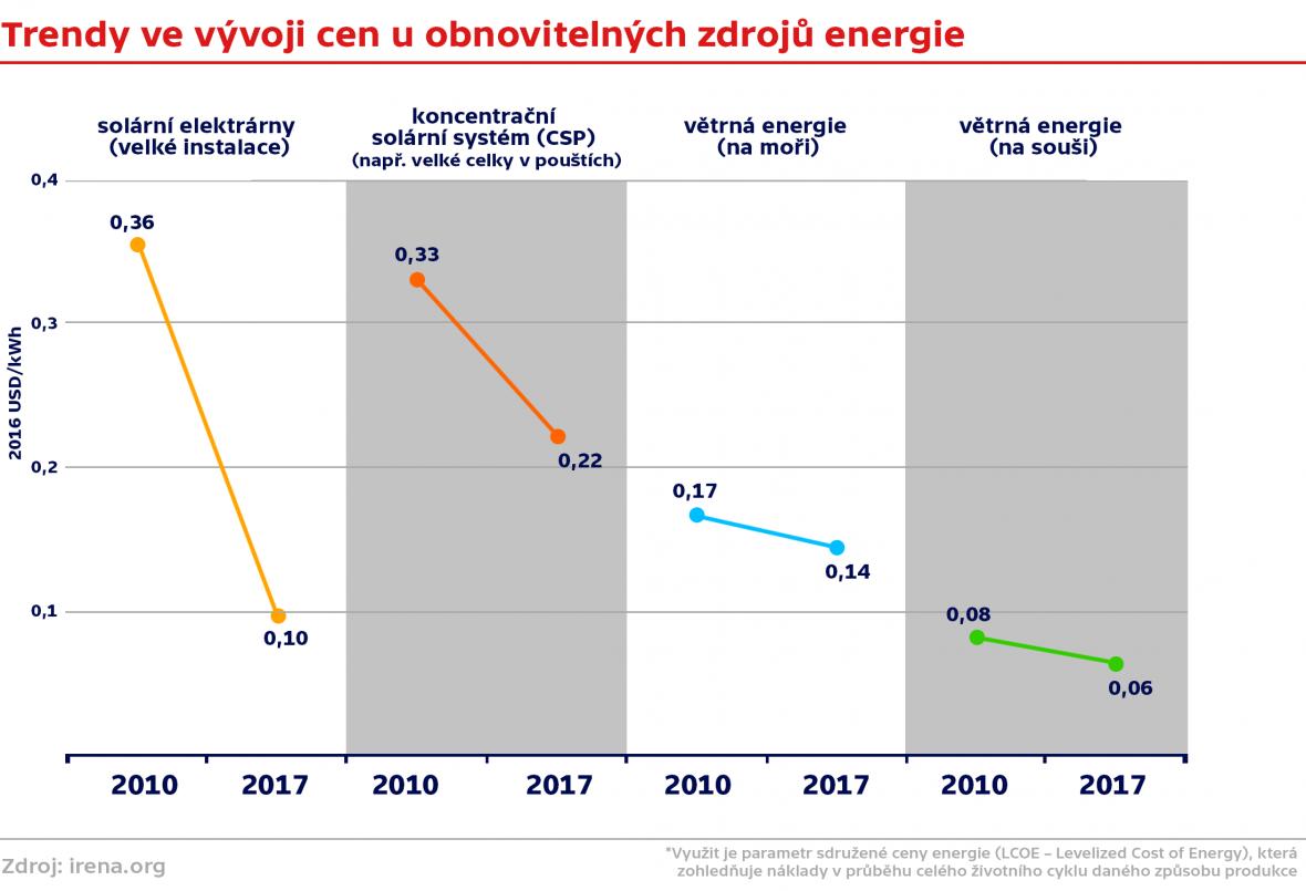 Trendy ve vývoji cen u obnovitelných zdrojů energie