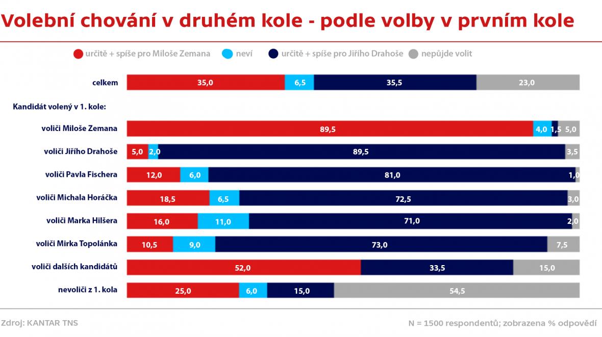 Volební chování v druhém kole podle volby v prvním kole