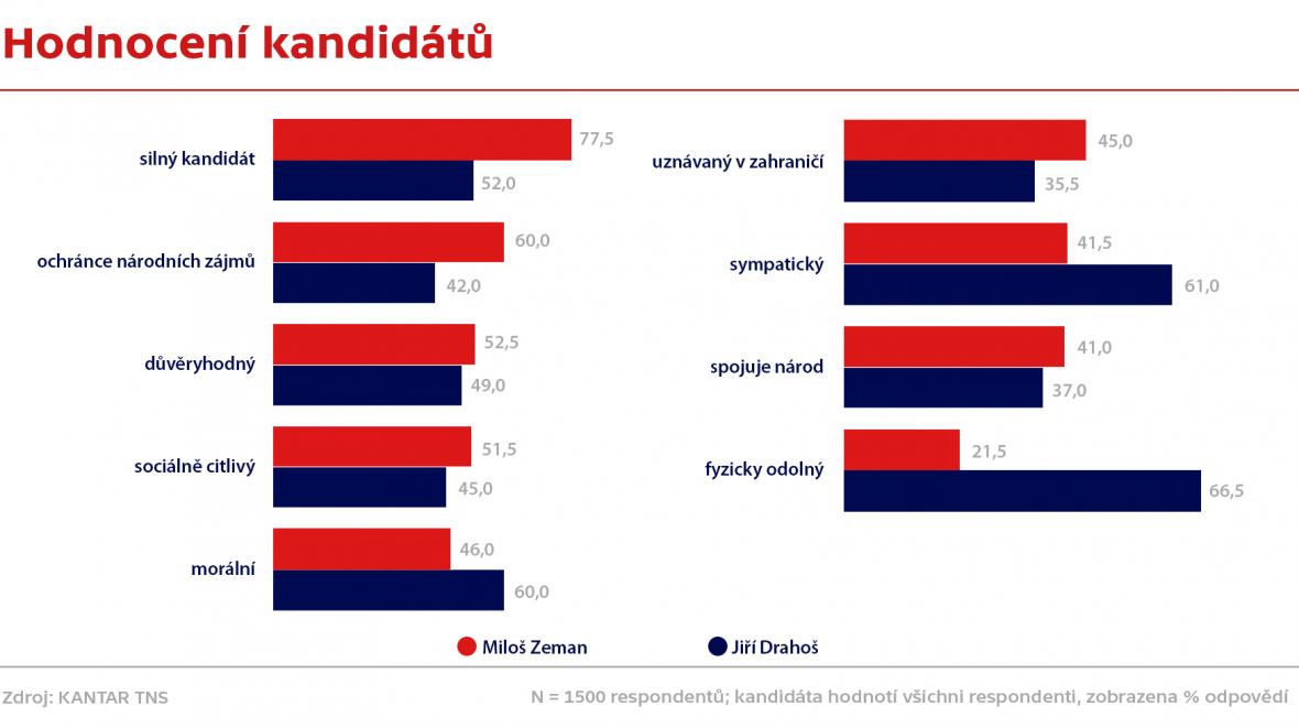 Hodnocení kandidátů - Zeman a Drahoš