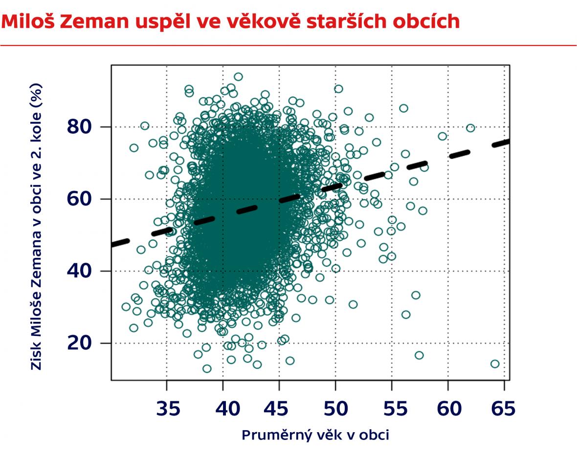 Miloš Zeman uspěl ve věkově starších obcích