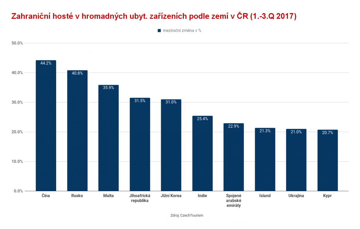 Turistika Česko