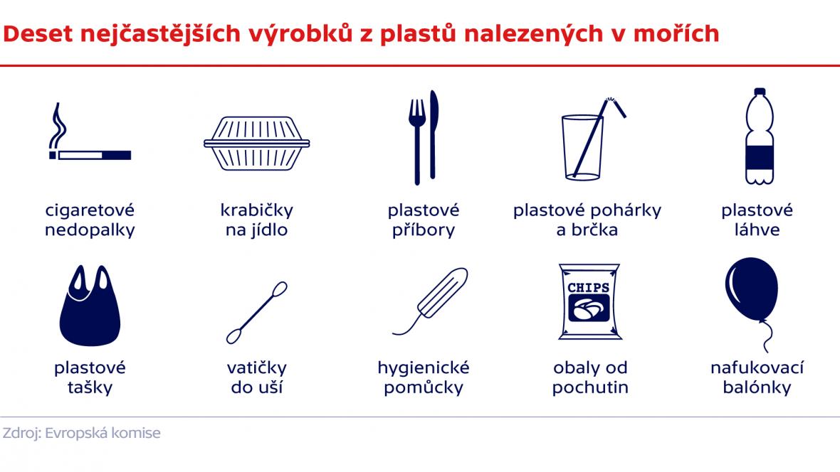 Deset nejčastějších výrobků z plastů nalezených v mořích