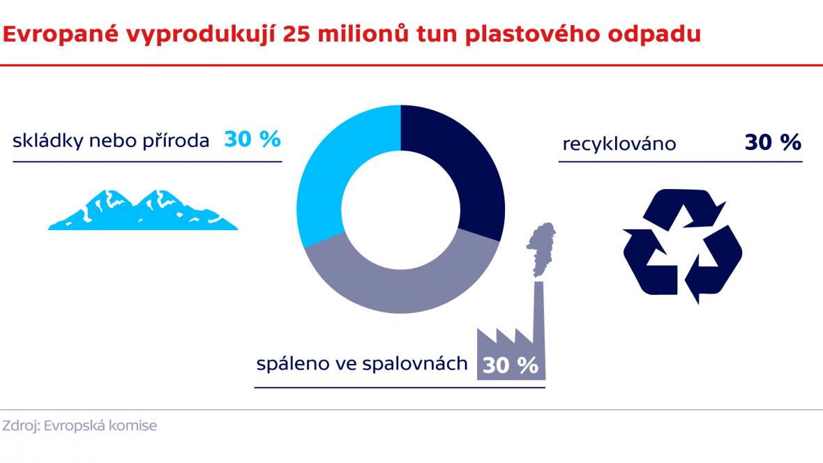 Evropané vyprodukují 25 milionů tun plastového odpadu