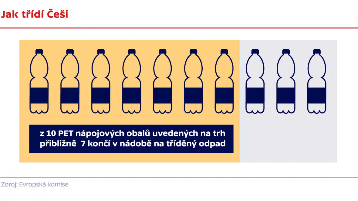 Jak třídí Češi