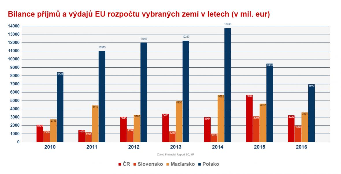 Bilance příjmů a výdajů EU v rozpočtech zemí V4
