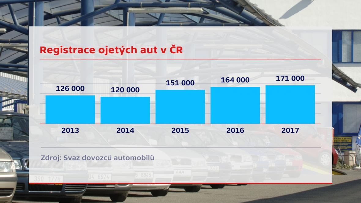 Vývoj registrace ojetých aut v Česku