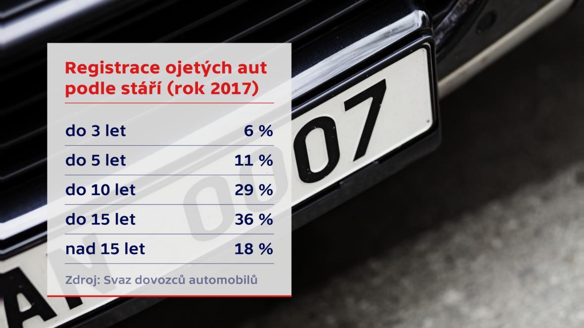 Registrace ojetých vozů v roce 2017 podle jejich stáří