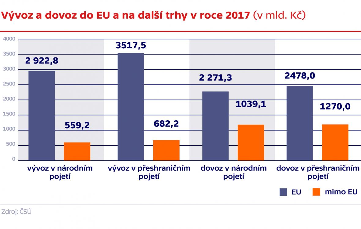 Vývoz a dovoz do EU a na další trhy v roce 2017