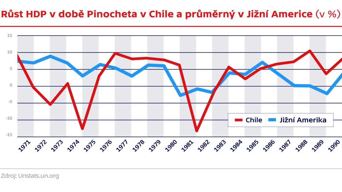 Srovnání růstu HDP v Chile a zbytku Jižní Ameriky