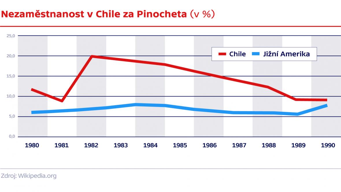 Nezaměstnanost v Chile