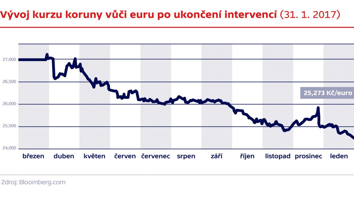 Vývoj kurzu koruny vůči euru po ukončení intervencí (31. 1. 2017)