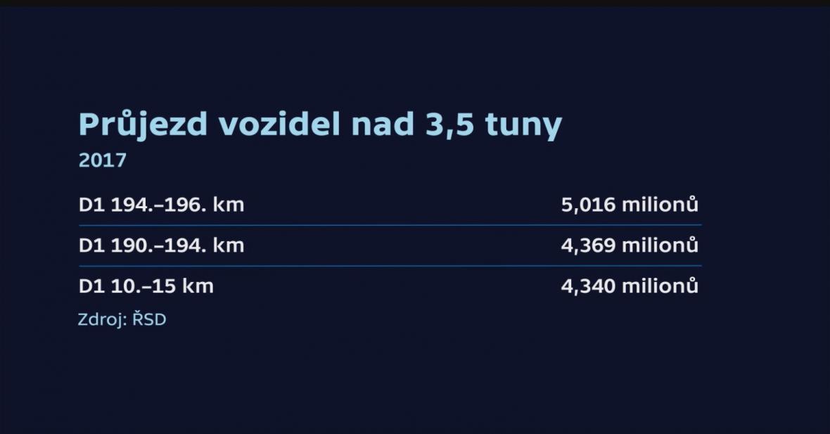 Průjezdy vozidel nad 3,5 t vybranými úseky D1 za rok 2017