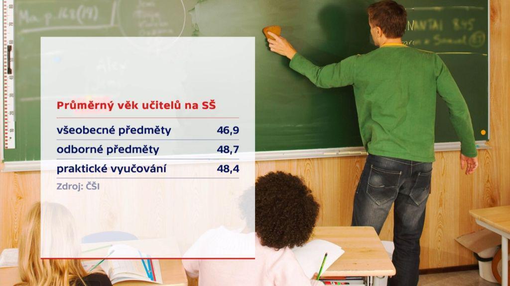 Průměrný věk učitelů na SŠ