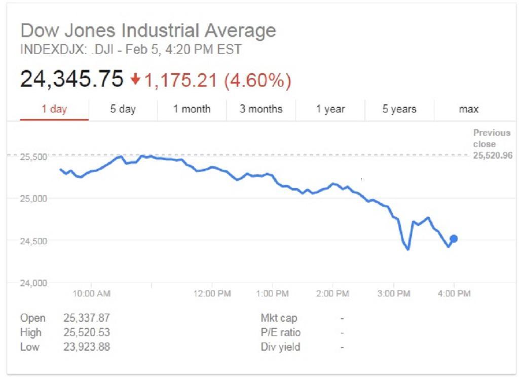 Index Dow Jones (5.2.2018)