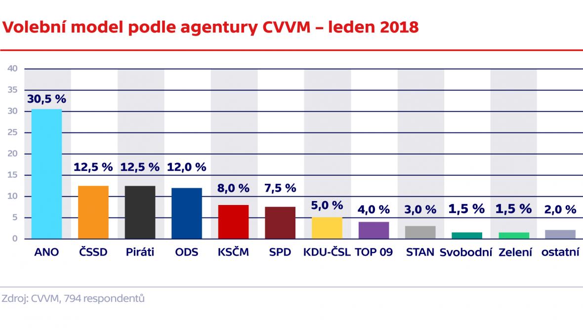 Volební model podle agentury CVVM – leden 2018