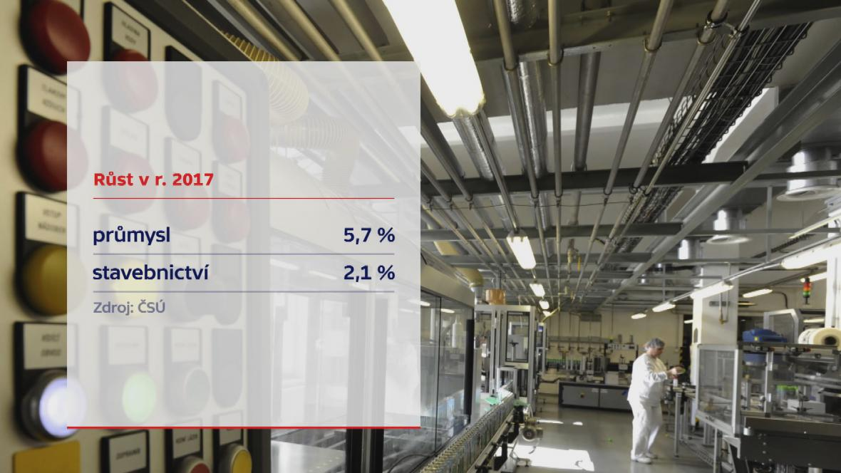 Průmysl v roce 2017