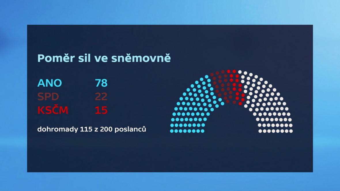 Poměr sil ve sněmovně - ANO, SPD, KSČM
