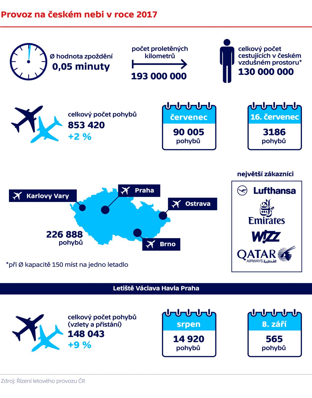 Provoz na českém nebi v roce 2017