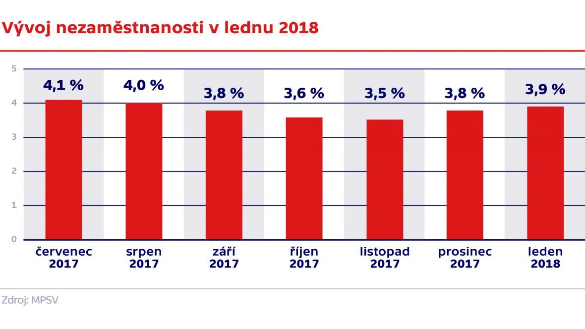 Vývoj nezaměstnanosti v lednu 2018