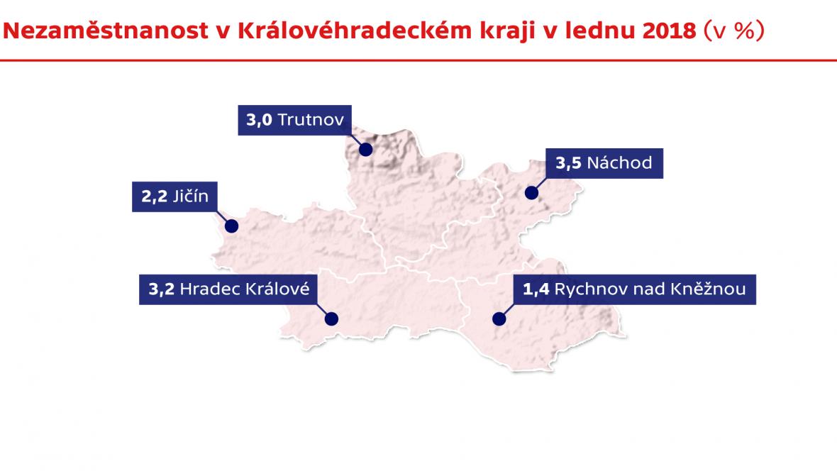 Nezaměstnanost v Královéhradeckém kraji v lednu 2018