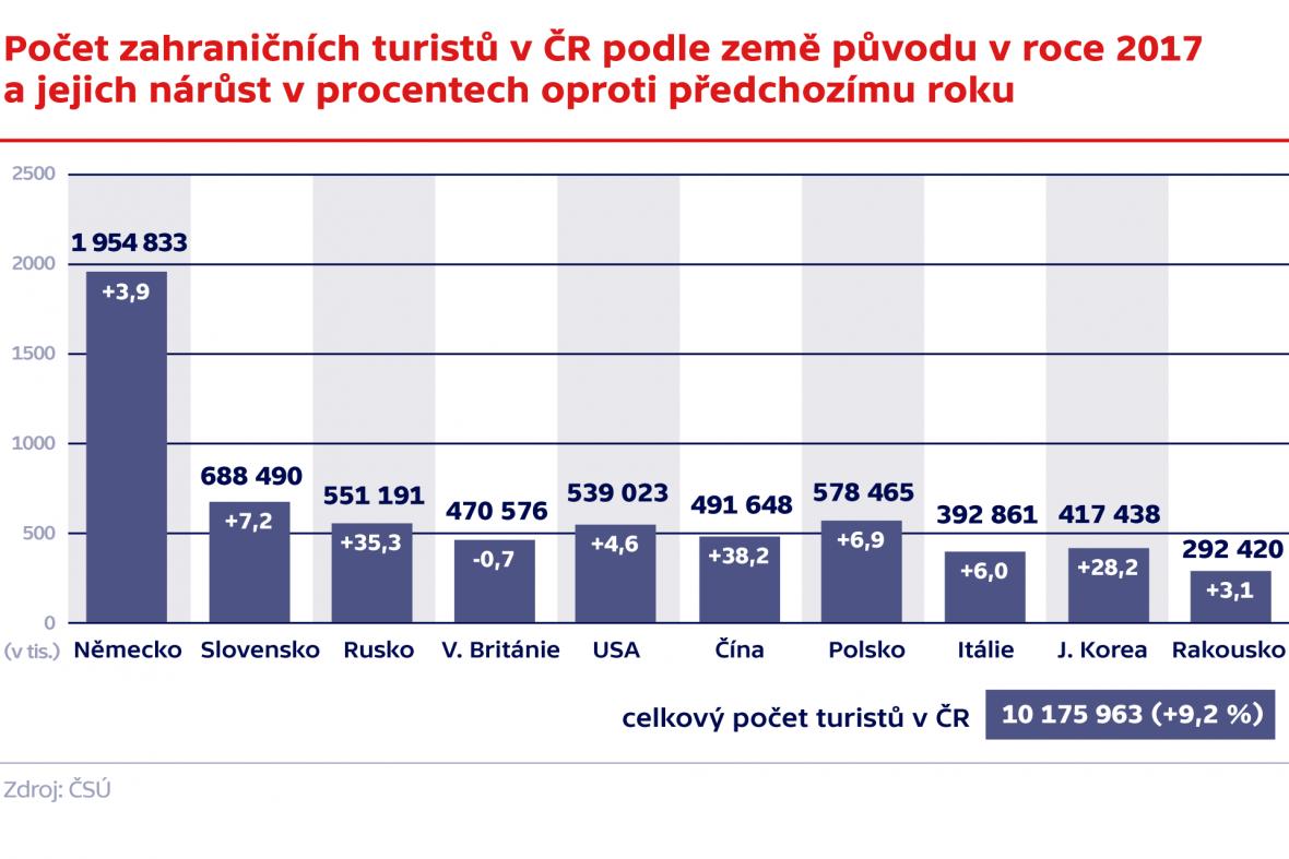 Počet zahraničních turistů v ČR podle země původu v roce 2017 a jejich nárůst v procentech oproti předchozímu roku