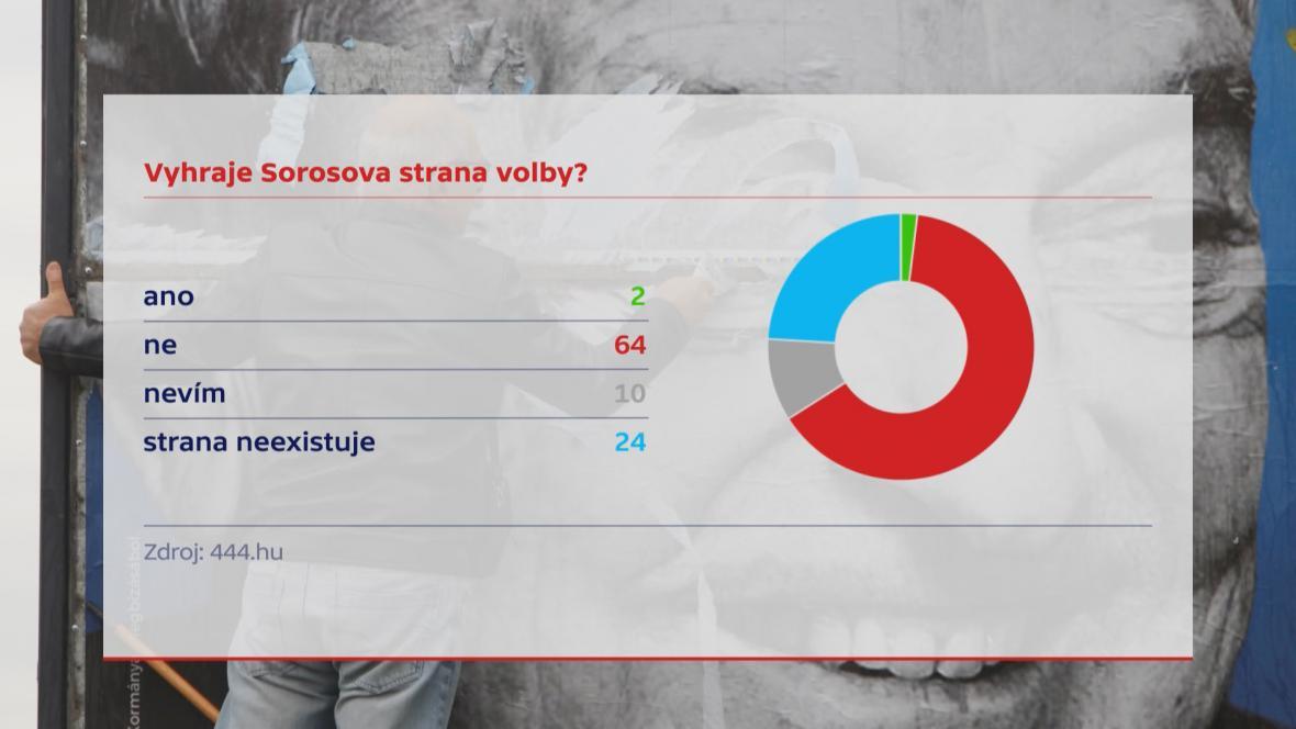 Průzkum před volbami v Maďarsku
