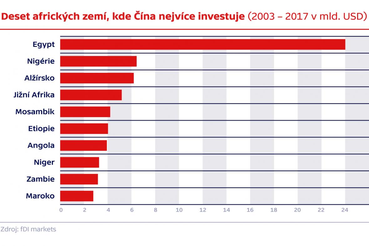 Deset afrických zemí, kde Čína nejvíce investuje (2003 – 2017 v mld. USD)