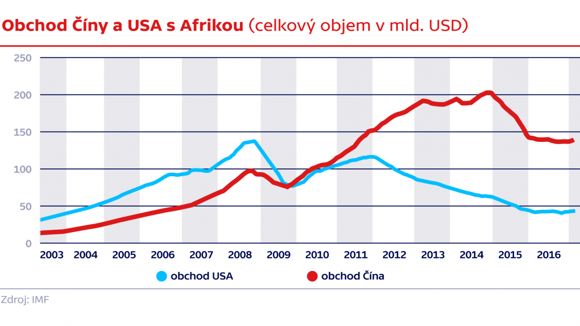 Obchod Číny a USA s Afrikou (celkový objem v mld. USD)