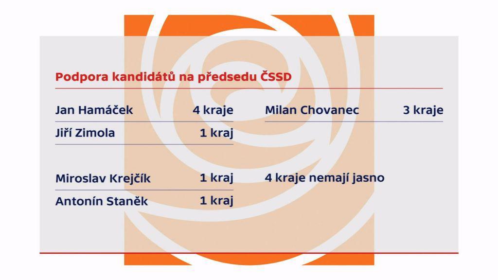 Podpora kandidátů na předsedu ČSSD