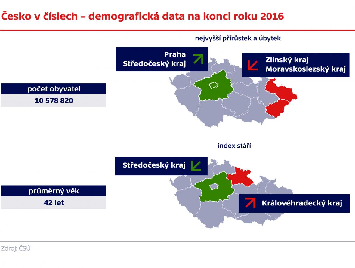 Česko v číslech – demografická data na konci roku 2016