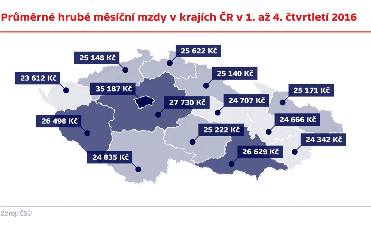 Průměrné hrubé měsíční mzdy v krajích ČR v 1. až 4. čtvrtletí 2016