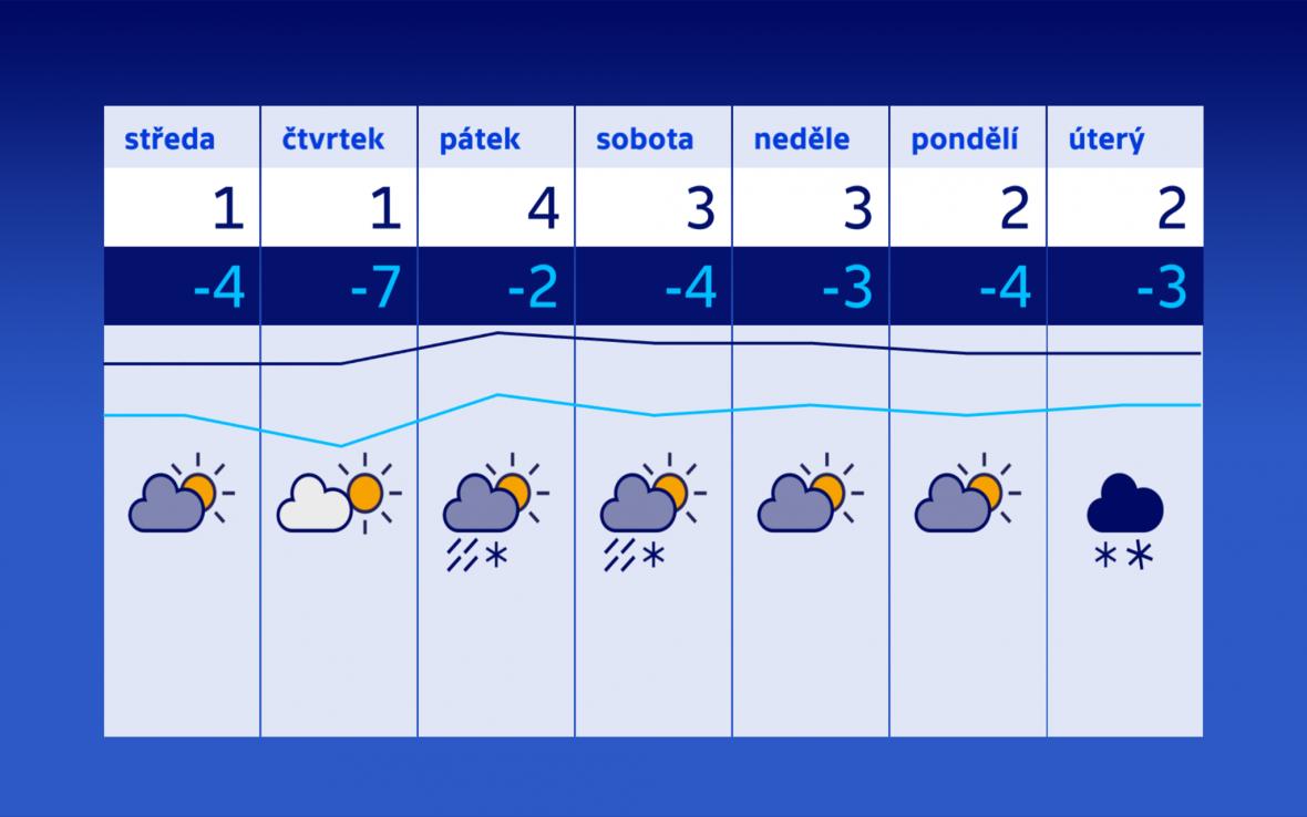 Počasí 14.–20. 2.