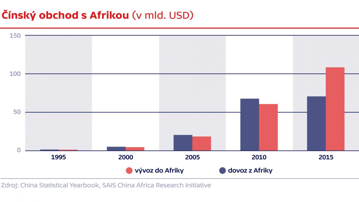 Čínský obchod s Afrikou (v mld. USD)