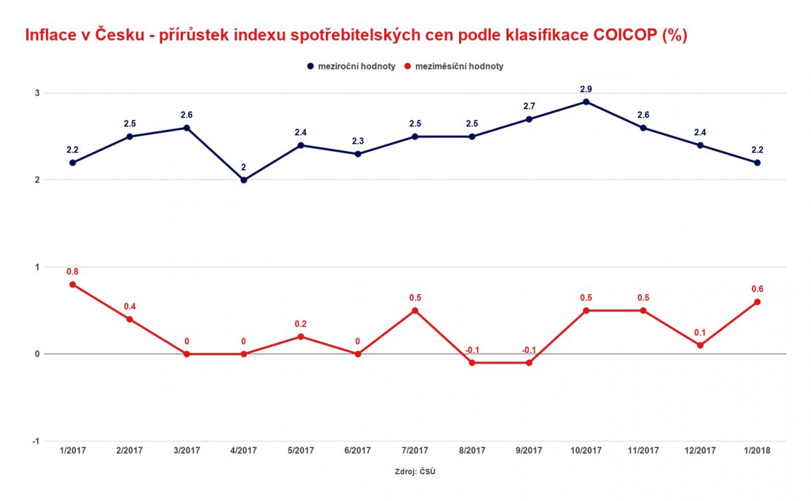 Inflace v Česku - přírůstek indexu spotřebitelských cen podle klasifikace COICOP