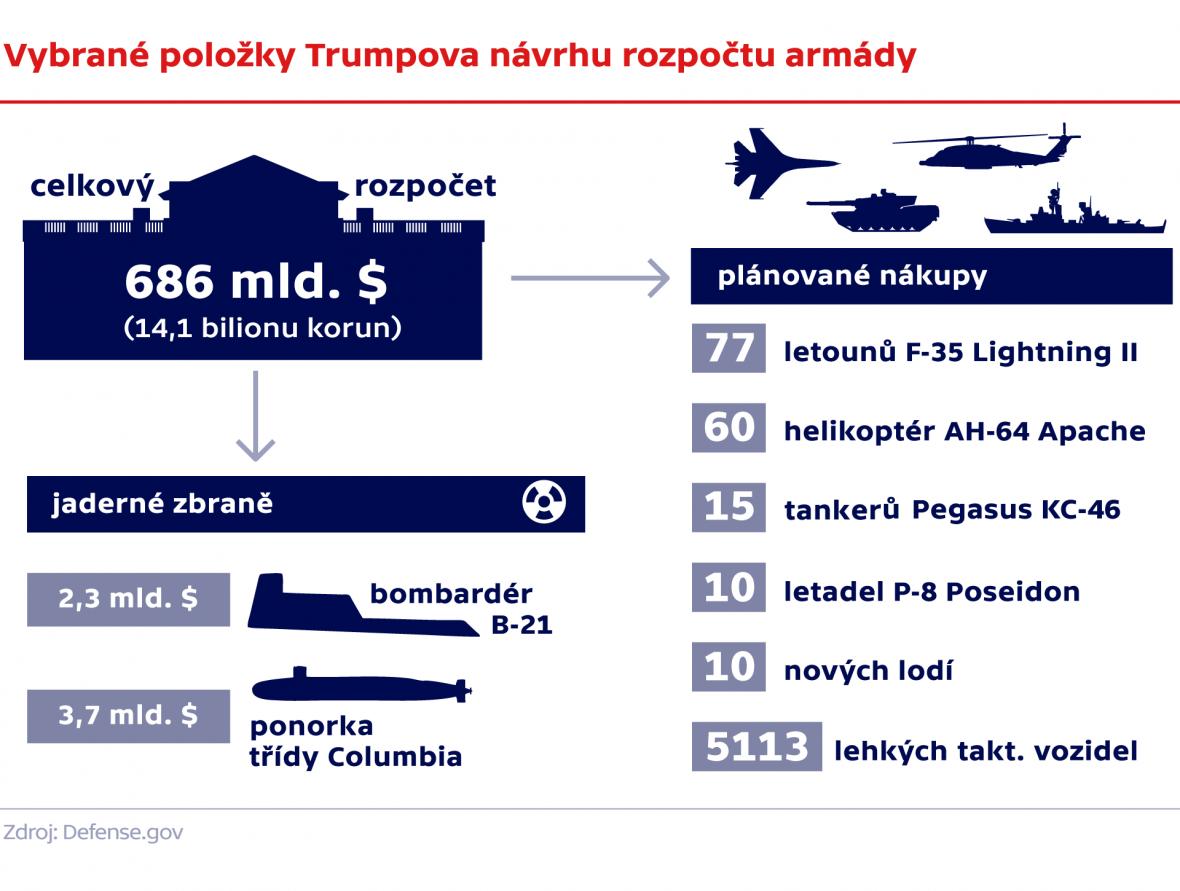 Vybrané položky Trumpova návrhu rozpočtu armády